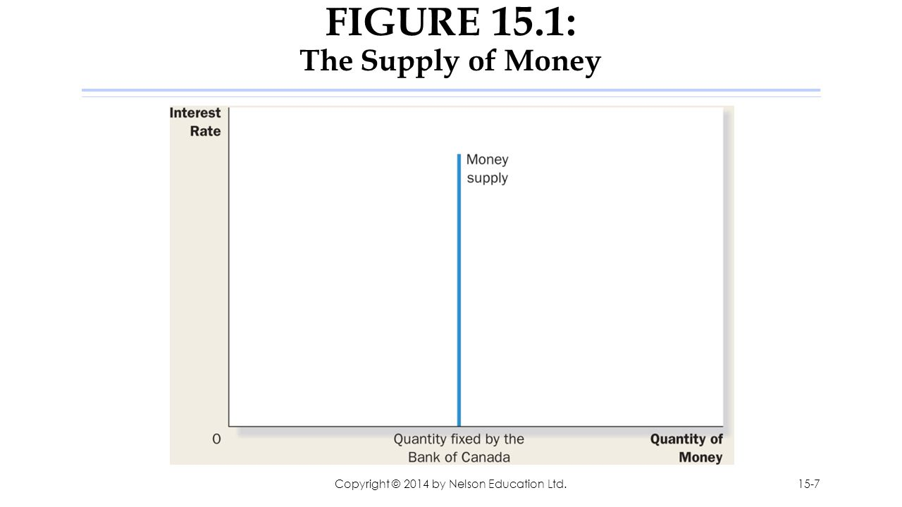 FIGURE 15.1: The Supply of Money