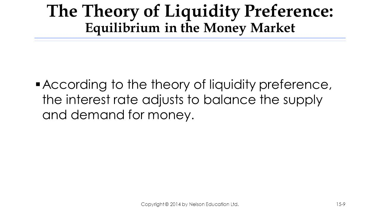 The Theory of Liquidity Preference: Equilibrium in the Money Market