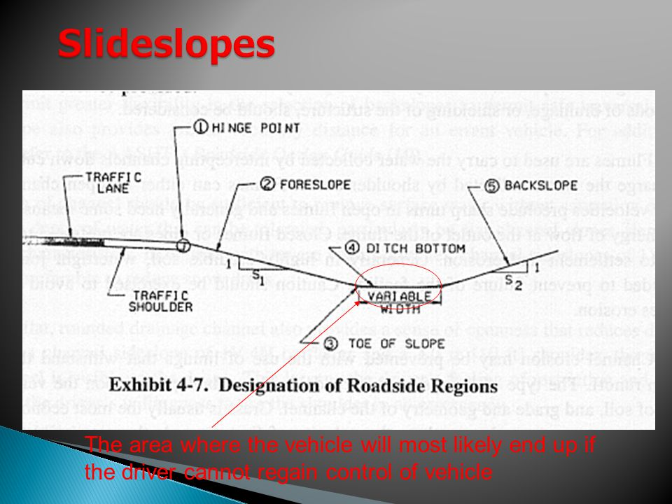 Slideslopes The area where the vehicle will most likely end up if the driver cannot regain control of vehicle.