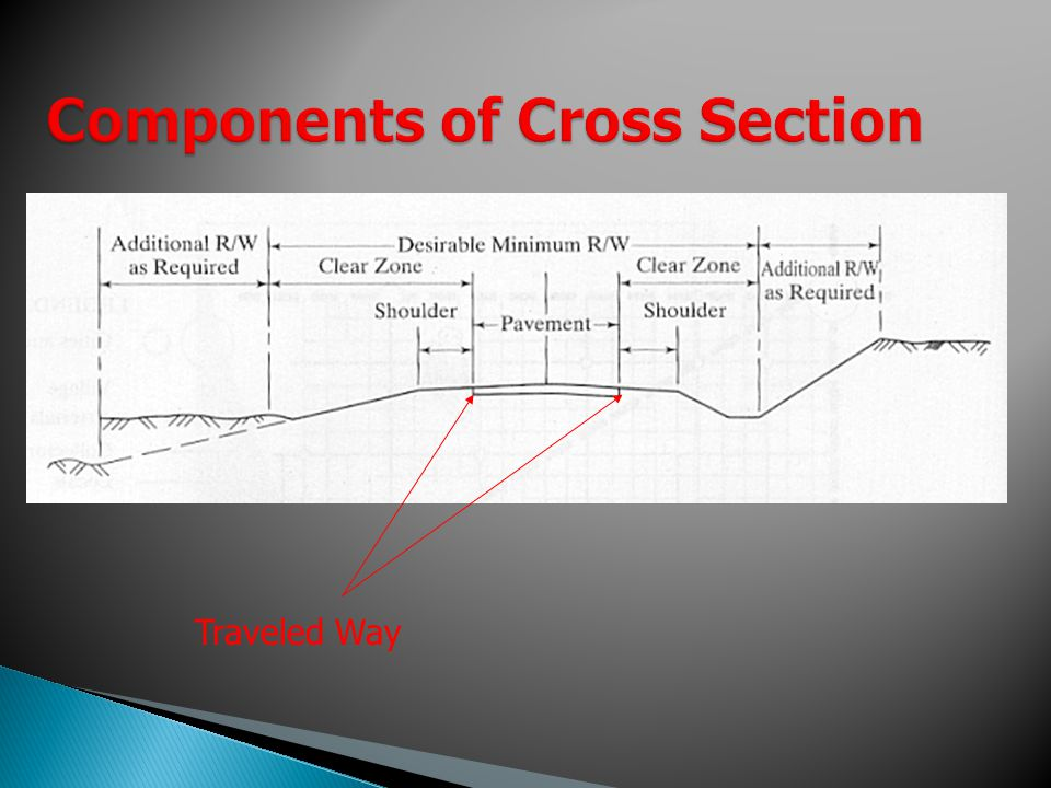 Components of Cross Section