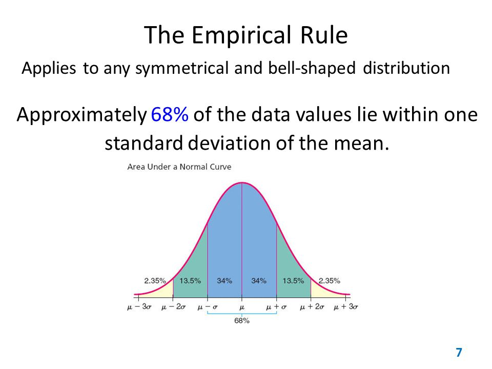 The Empirical Rule Applies to any symmetrical and bell-shaped distribution.