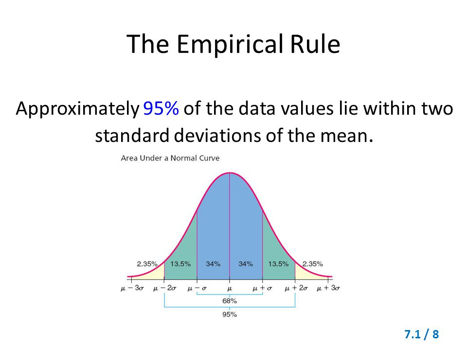 The Empirical Rule Approximately 95% of the data values lie within two standard deviations of the mean.