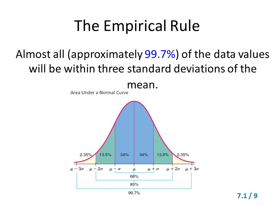 The Empirical Rule Almost all (approximately 99.7%) of the data values will be within three standard deviations of the mean.