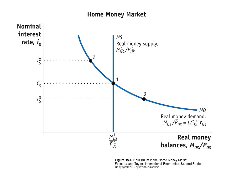 Figure 15.4 Equilibrium in the Home Money Market Feenstra and Taylor: International Economics, Second Edition Copyright © 2012 by Worth Publishers