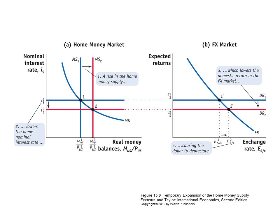 Figure 15.8 Temporary Expansion of the Home Money Supply Feenstra and Taylor: International Economics, Second Edition Copyright © 2012 by Worth Publishers