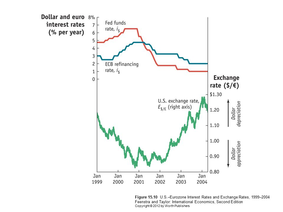 Figure 15.10 U.S.–Eurozone Interest Rates and Exchange Rates, 1999–2004 Feenstra and Taylor: International Economics, Second Edition Copyright © 2012 by Worth Publishers