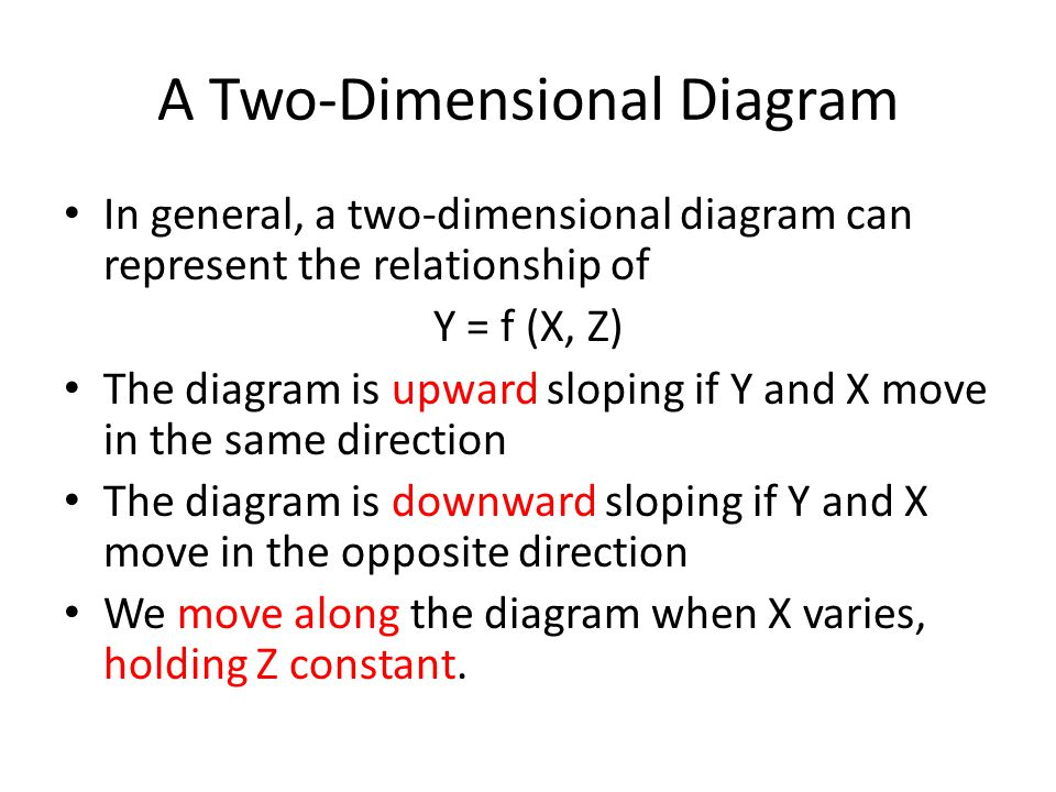 A Two-Dimensional Diagram