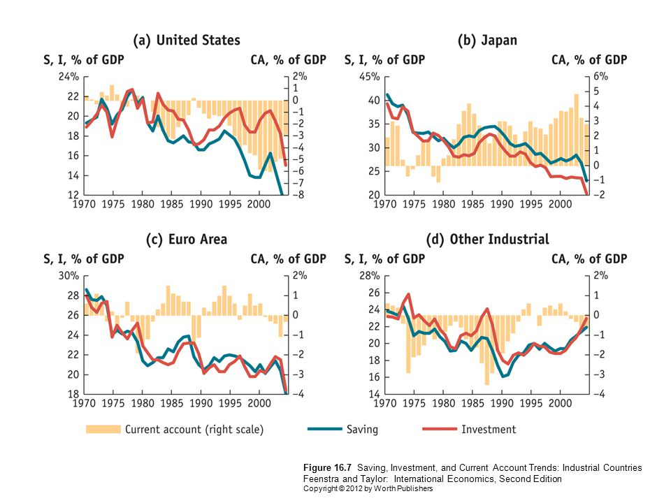 Figure 16.7 Saving, Investment, and Current Account Trends: Industrial Countries Feenstra and Taylor: International Economics, Second Edition Copyright © 2012 by Worth Publishers