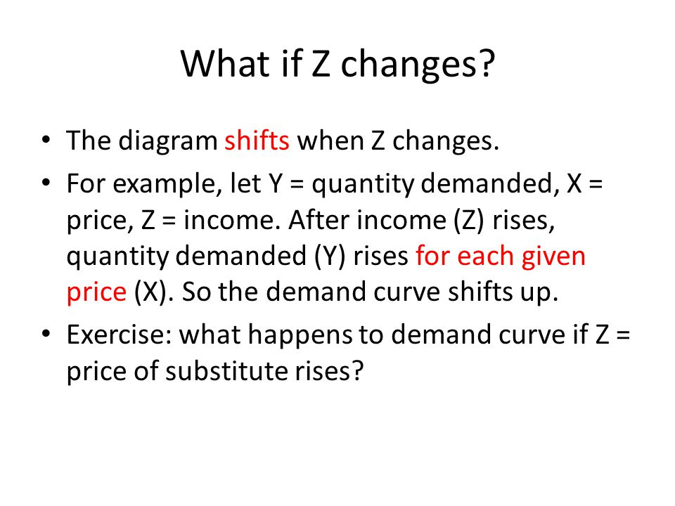 What if Z changes The diagram shifts when Z changes.