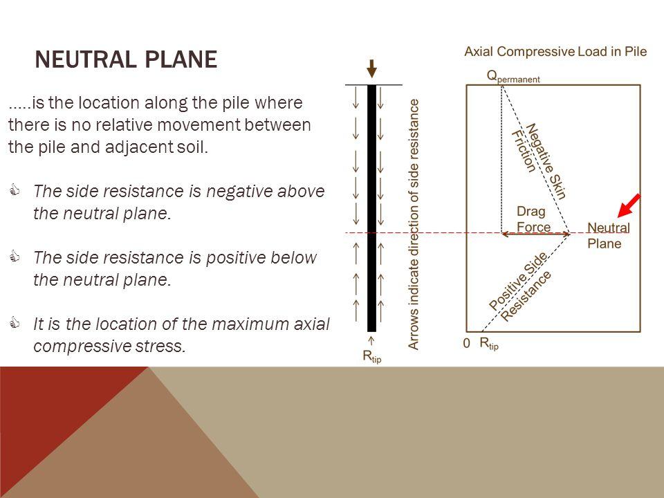 Neutral plane …..is the location along the pile where there is no relative movement between the pile and adjacent soil.