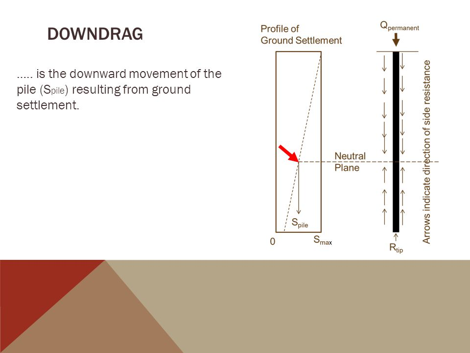 DOWNDRAG ….. is the downward movement of the pile (Spile) resulting from ground settlement.