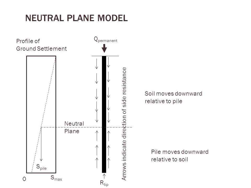 NEUTRAL PLANE model Qpermanent Profile of Ground Settlement
