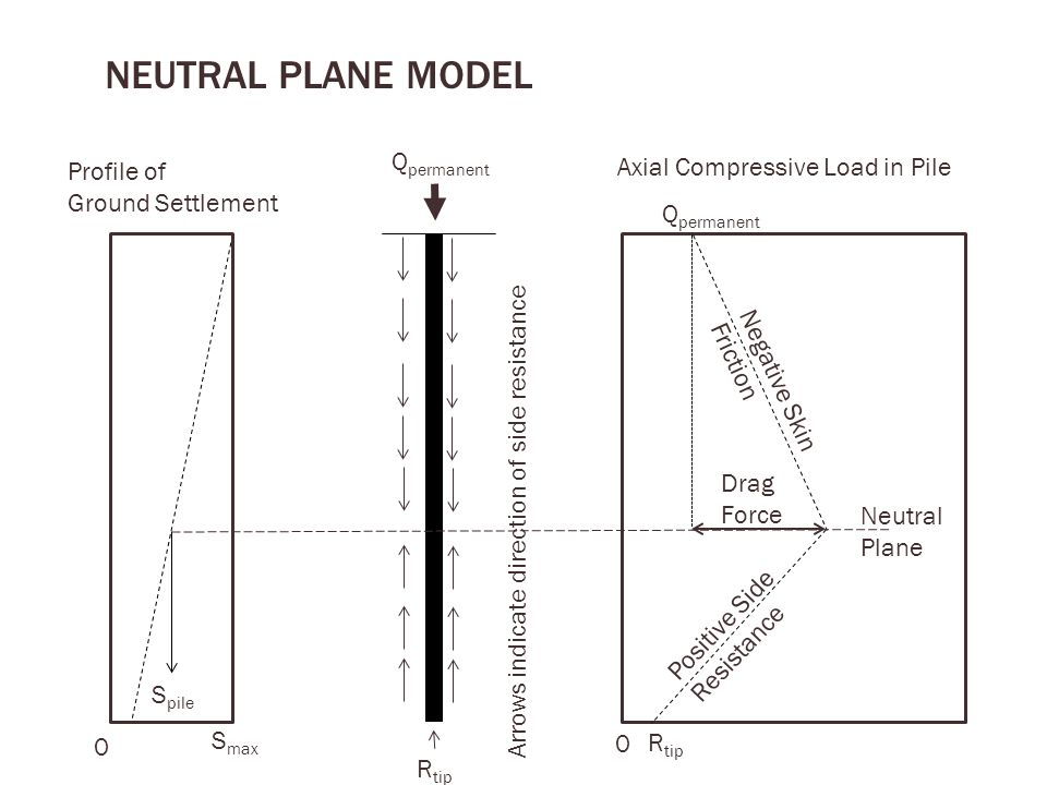 NEUTRAL PLANE model Qpermanent Axial Compressive Load in Pile