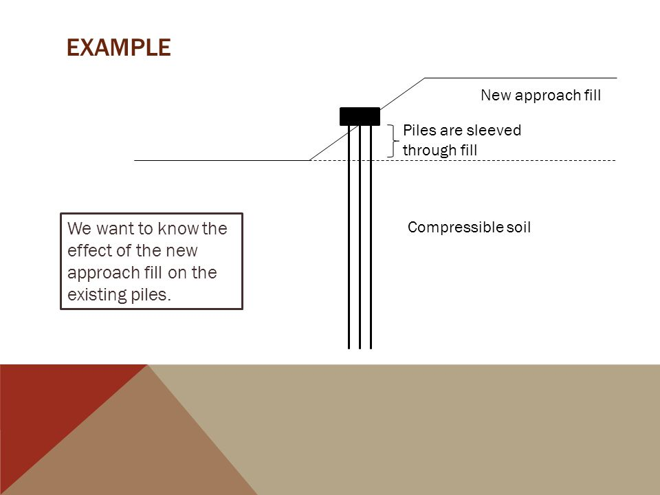 EXample New approach fill. Piles are sleeved through fill. We want to know the effect of the new approach fill on the existing piles.