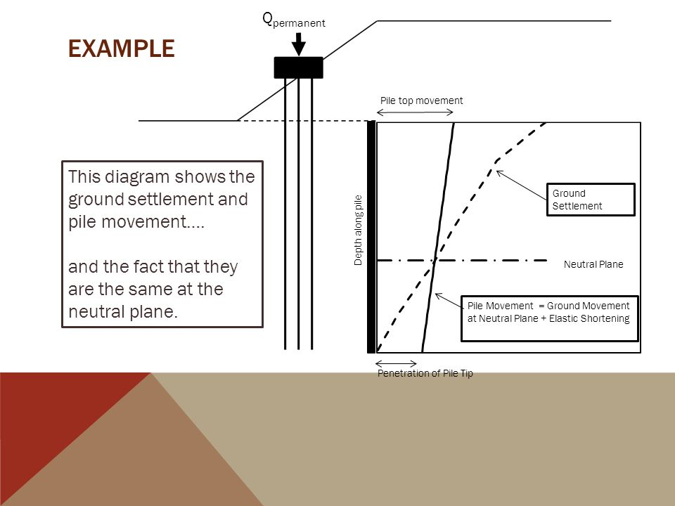 EXample This diagram shows the ground settlement and pile movement….