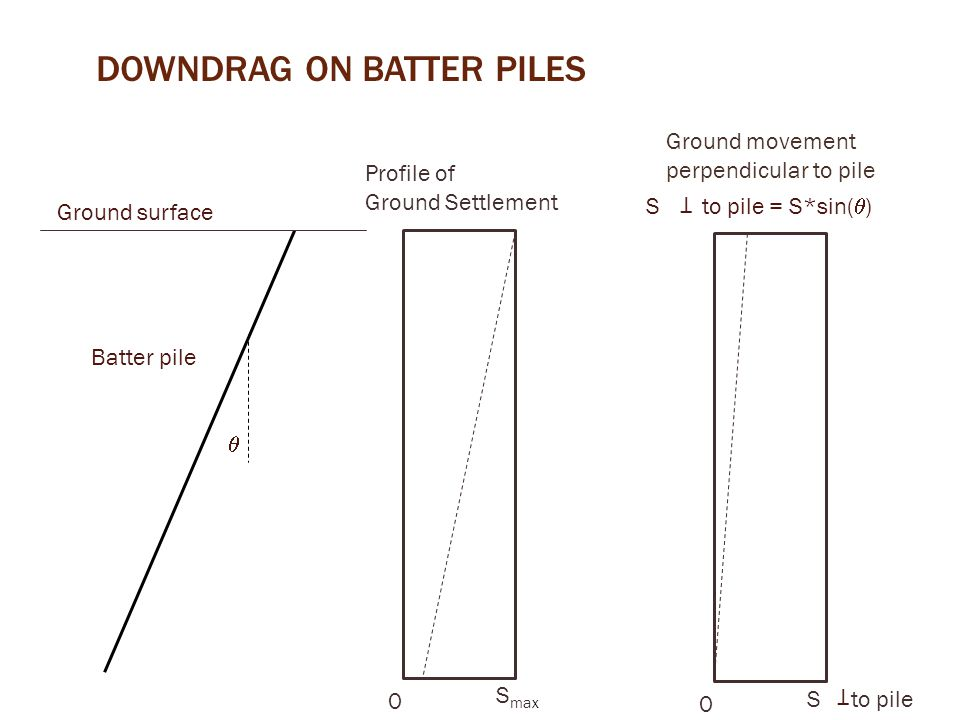 downdrag on batter piles