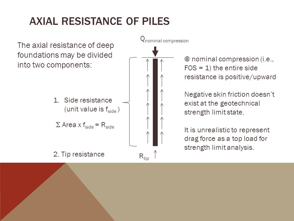 AXIAL RESISTANCE OF PILES
