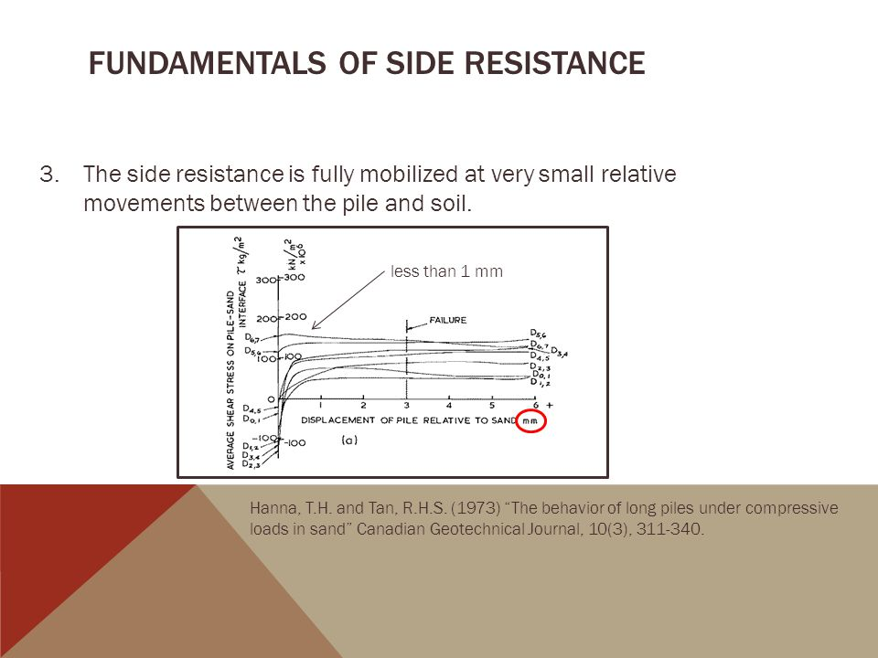 Fundamentals of Side resistance