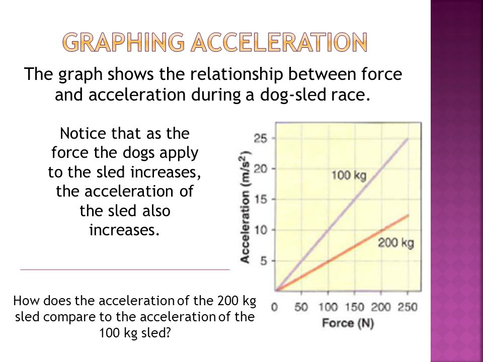 force and acceleration relationship graph