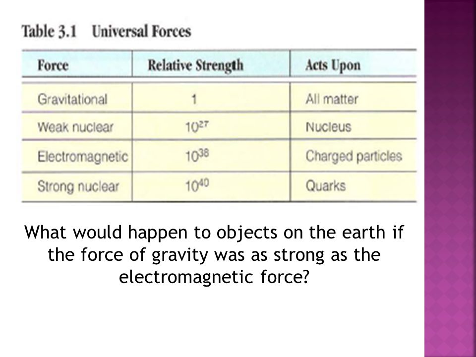 What would happen to objects on the earth if the force of gravity was as strong as the electromagnetic force