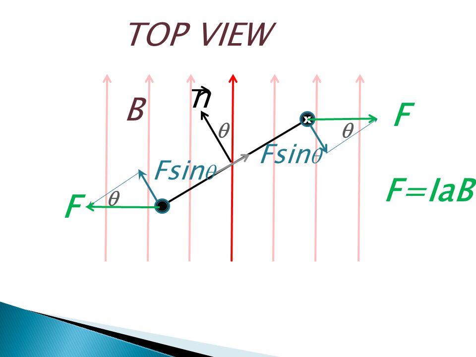 TOP VIEW F q n B x q Fsinq Fsinq F=IaB q