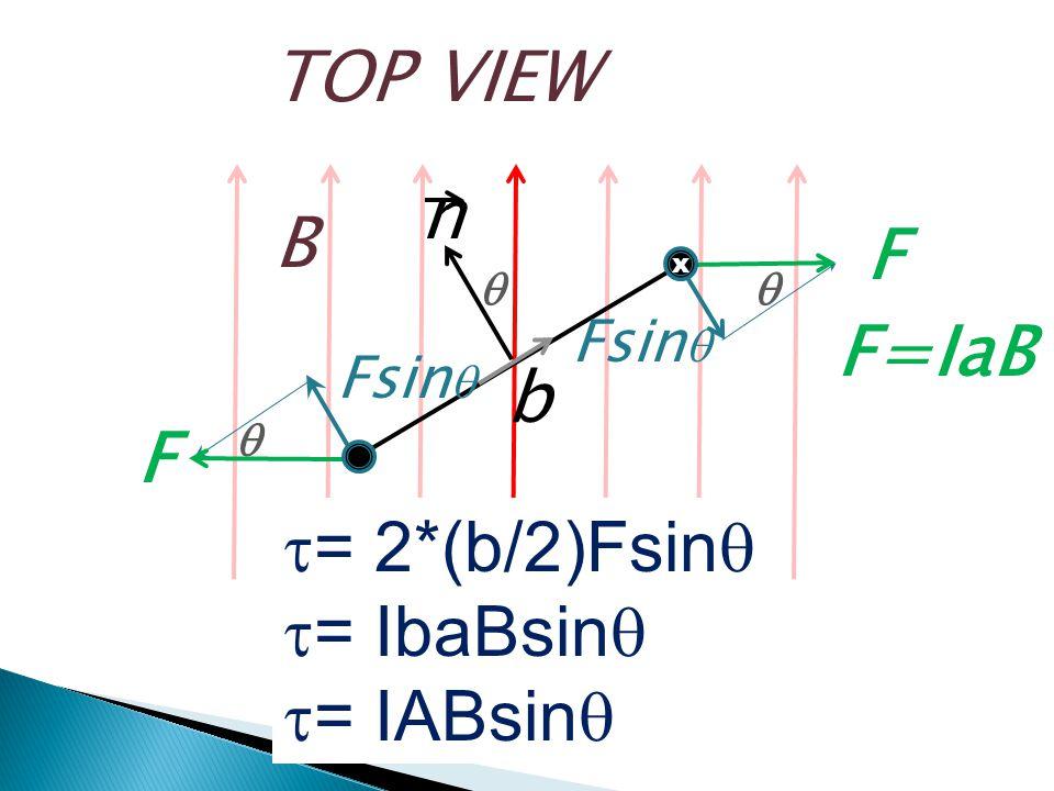 TOP VIEW n B F=IaB b F = 2*(b/2)Fsinq = IbaBsinq = IABsinq Fsinq Fsinq