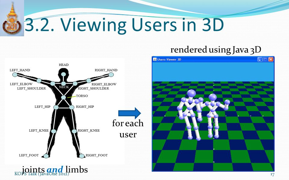 3.2. Viewing Users in 3D rendered using Java 3D for each user