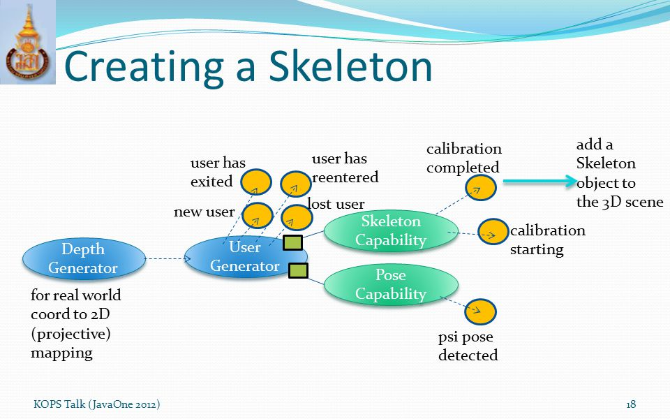 Creating a Skeleton add a calibration Skeleton user has completed