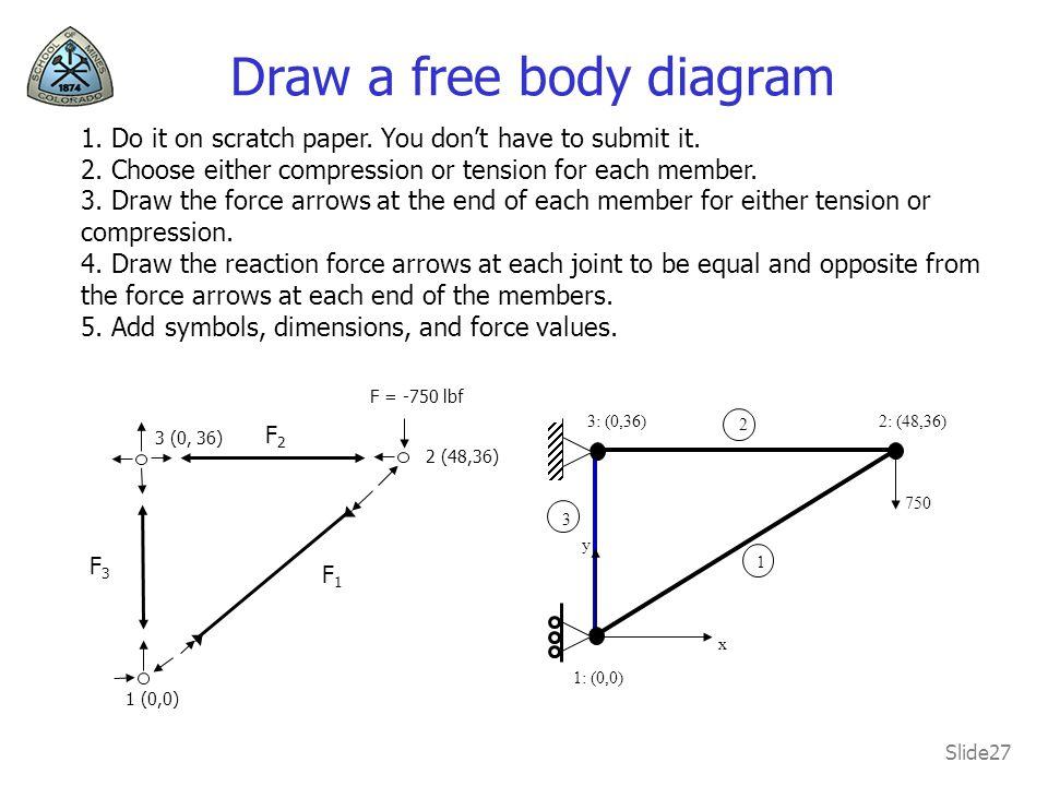 Draw a free body diagram