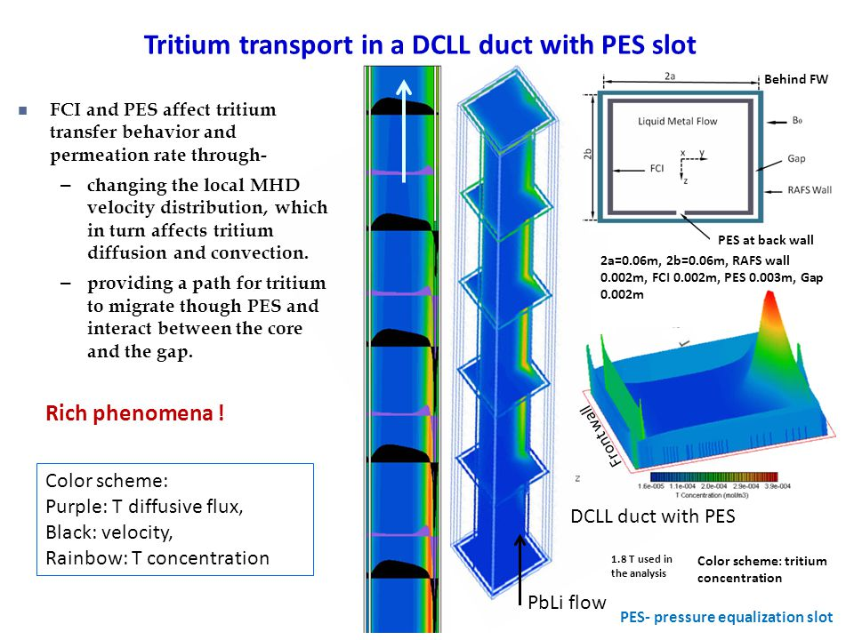 Tritium transport in a DCLL duct with PES slot