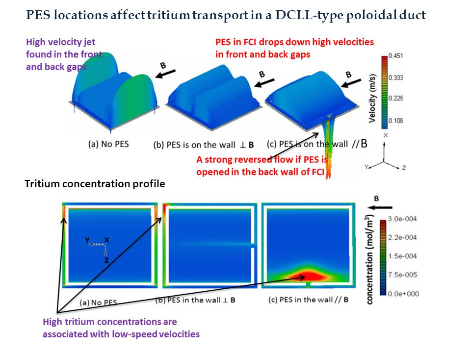PES locations affect tritium transport in a DCLL-type poloidal duct