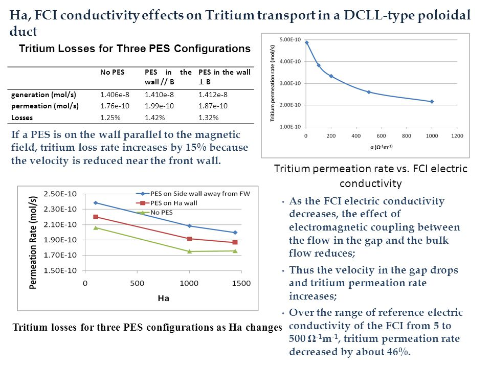 Tritium permeation rate vs. FCI electric conductivity