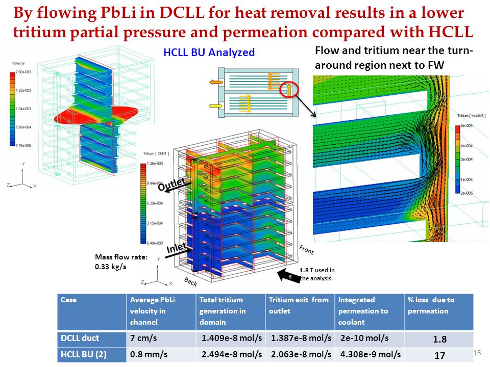 By flowing PbLi in DCLL for heat removal results in a lower tritium partial pressure and permeation compared with HCLL
