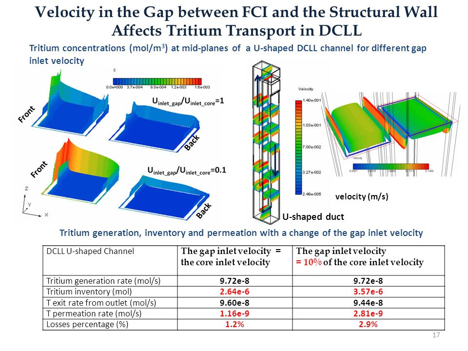 Velocity in the Gap between FCI and the Structural Wall Affects Tritium Transport in DCLL