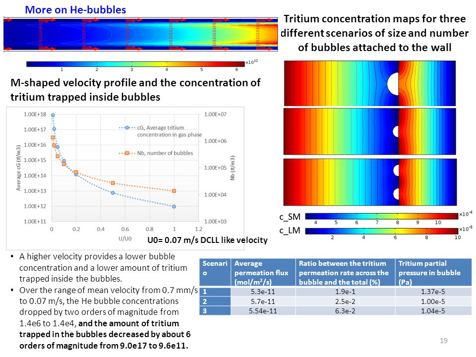 Tritium concentration maps for three different scenarios of size and number of bubbles attached to the wall