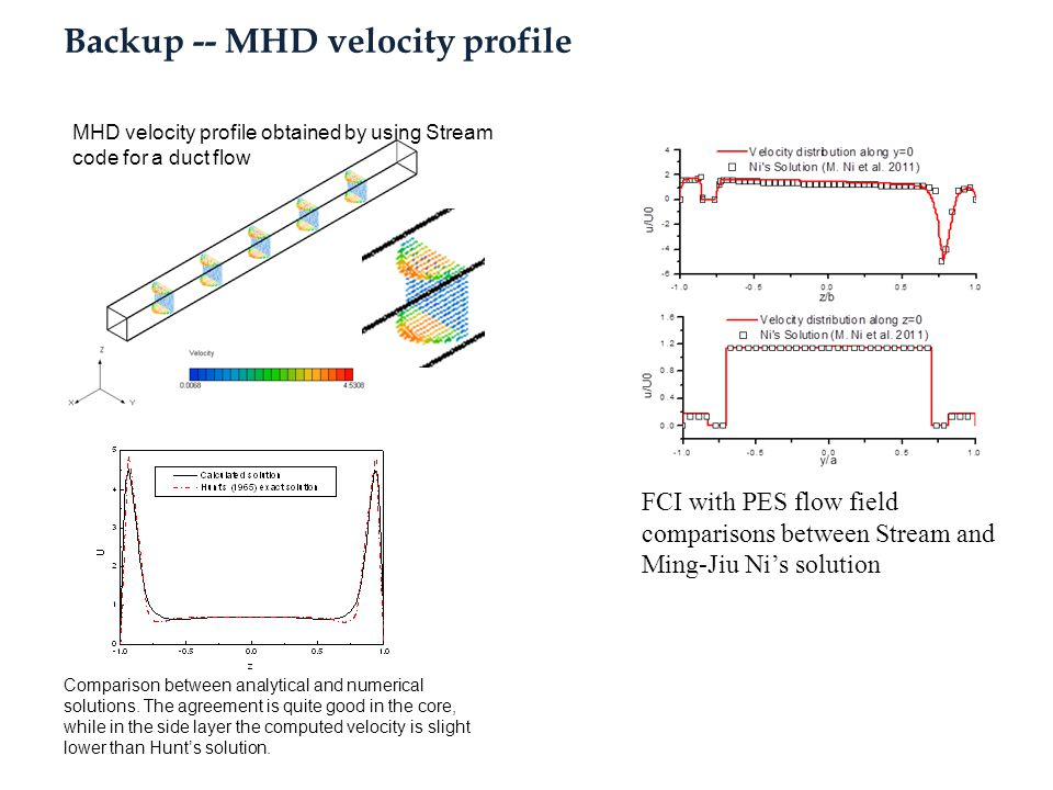 Backup -- MHD velocity profile