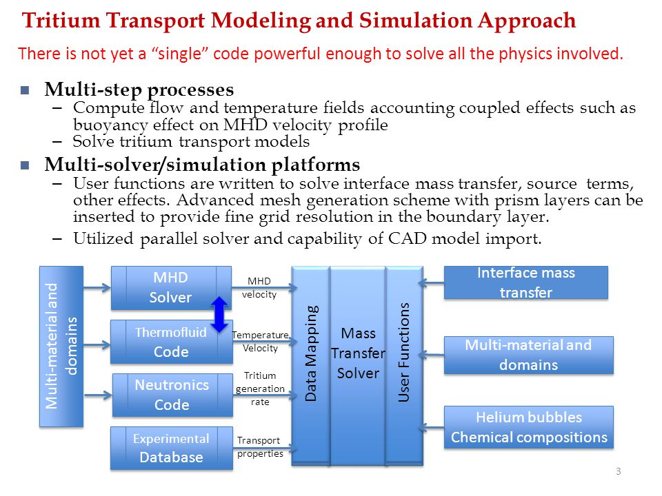 Tritium Transport Modeling and Simulation Approach
