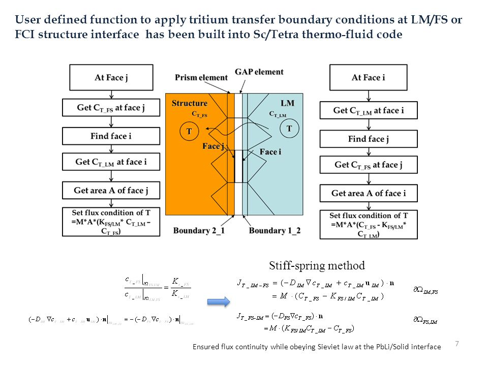 User defined function to apply tritium transfer boundary conditions at LM/FS or FCI structure interface has been built into Sc/Tetra thermo-fluid code
