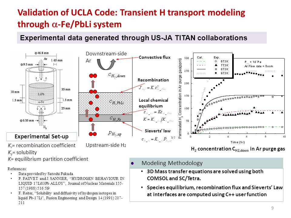 Validation of UCLA Code: Transient H transport modeling through a-Fe/PbLi system