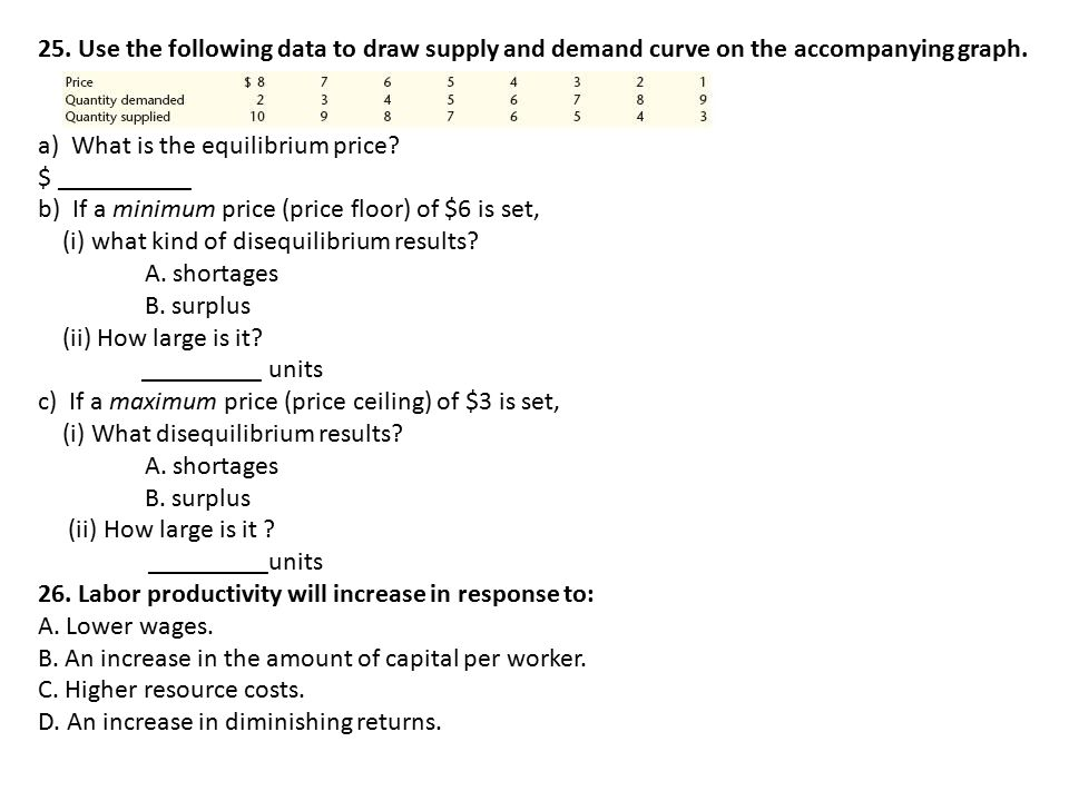 25. Use the following data to draw supply and demand curve on the accompanying graph.