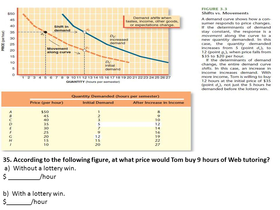 35. According to the following figure, at what price would Tom buy 9 hours of Web tutoring.