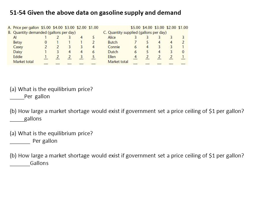 51-54 Given the above data on gasoline supply and demand (a) What is the equilibrium price.