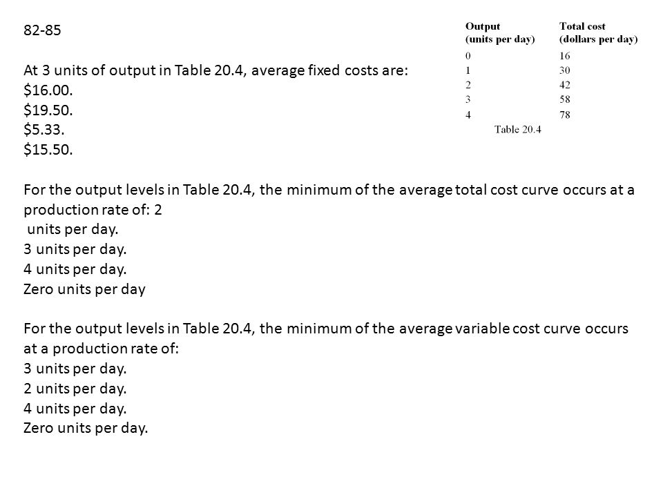 82-85 At 3 units of output in Table 20.4, average fixed costs are: $16.00.