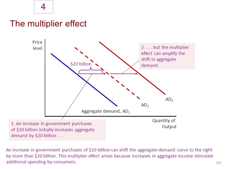 4 The multiplier effect Price level 2. . . . but the multiplier