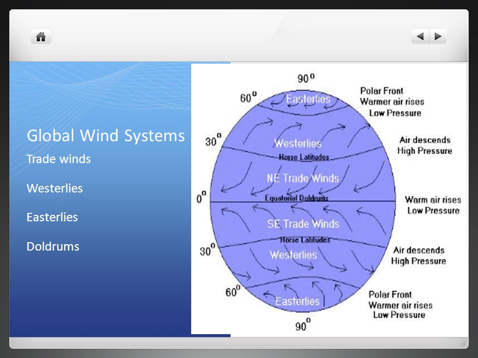 Global Wind Systems Trade winds Westerlies Easterlies Doldrums