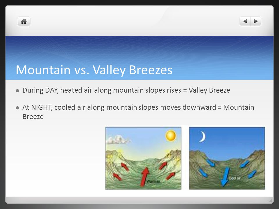 Mountain vs. Valley Breezes