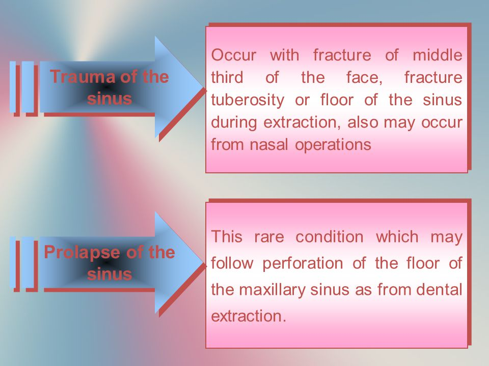 Trauma of the sinus Prolapse of the sinus
