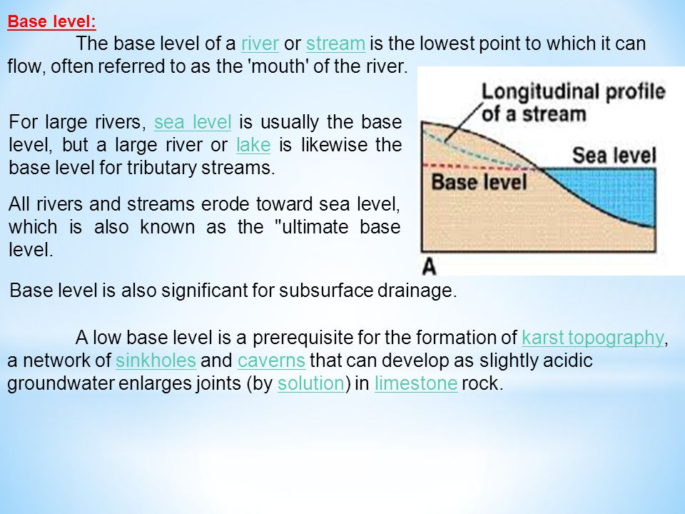 Base level is also significant for subsurface drainage.