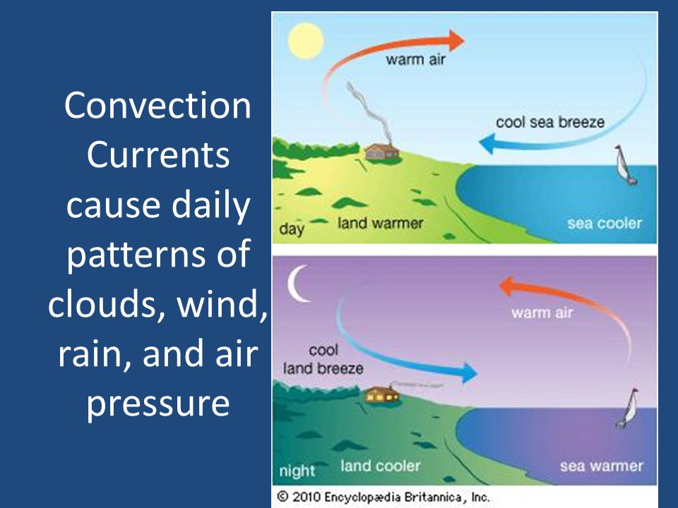 Convection Currents cause daily patterns of clouds, wind, rain, and air pressure