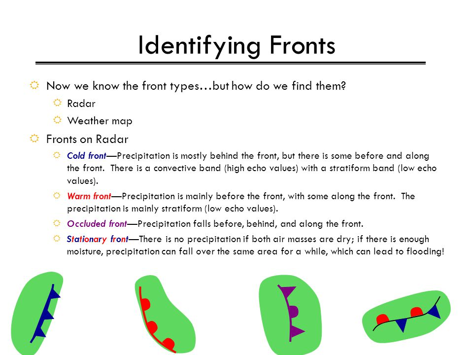 Identifying Fronts Now we know the front types…but how do we find them Radar. Weather map. Fronts on Radar.